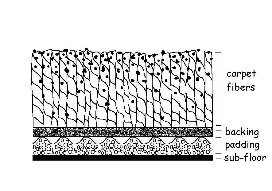 Carpet diagram shows where fibers can delaminate